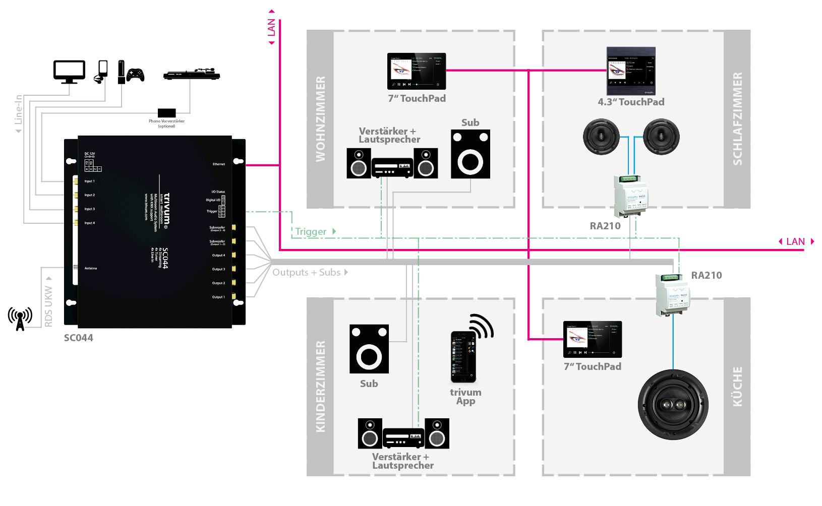 Anschlussbeispiel trivum Multiroom Player SC044