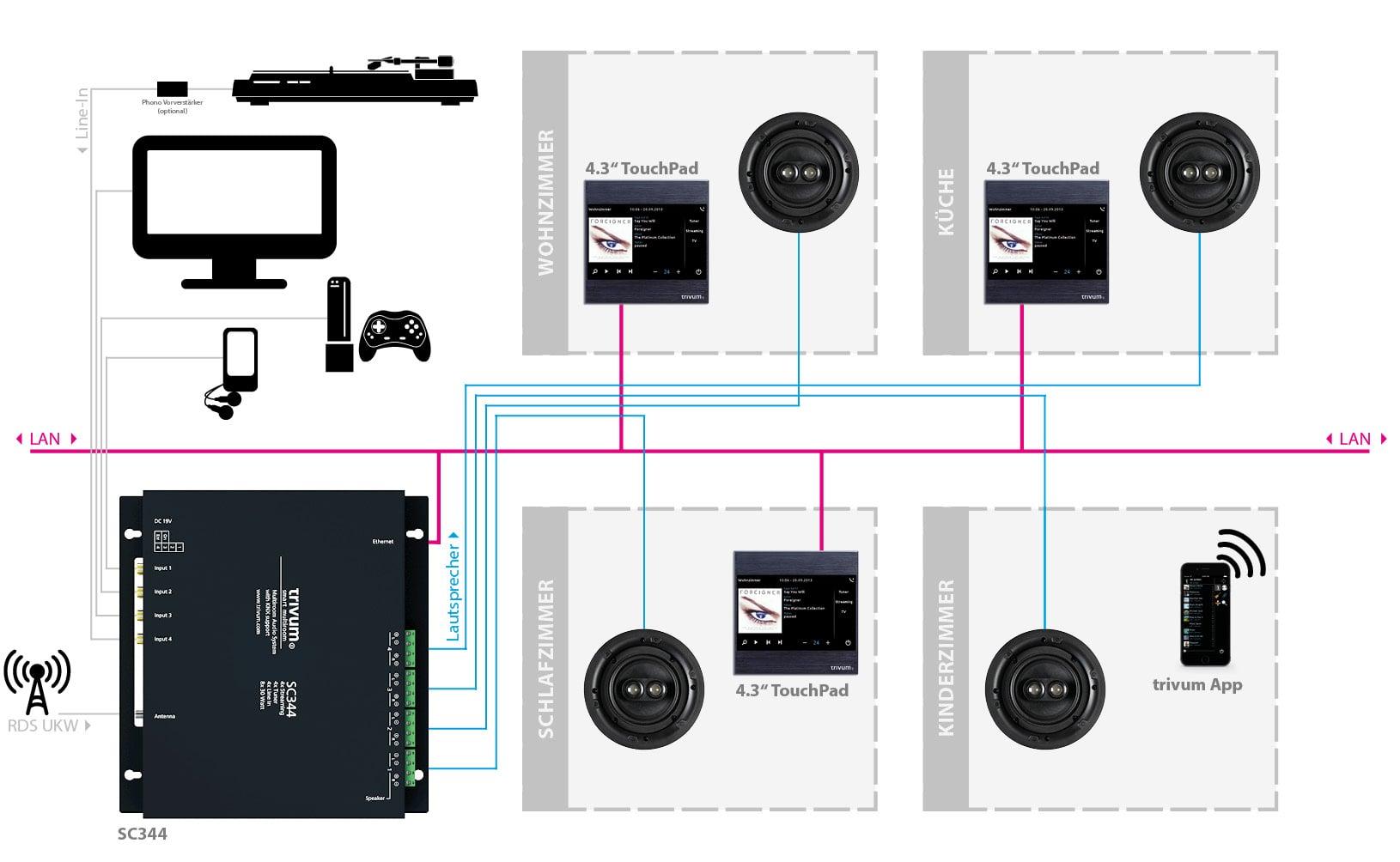 Anschlussbeispiel trivum Multiroom Player SC344