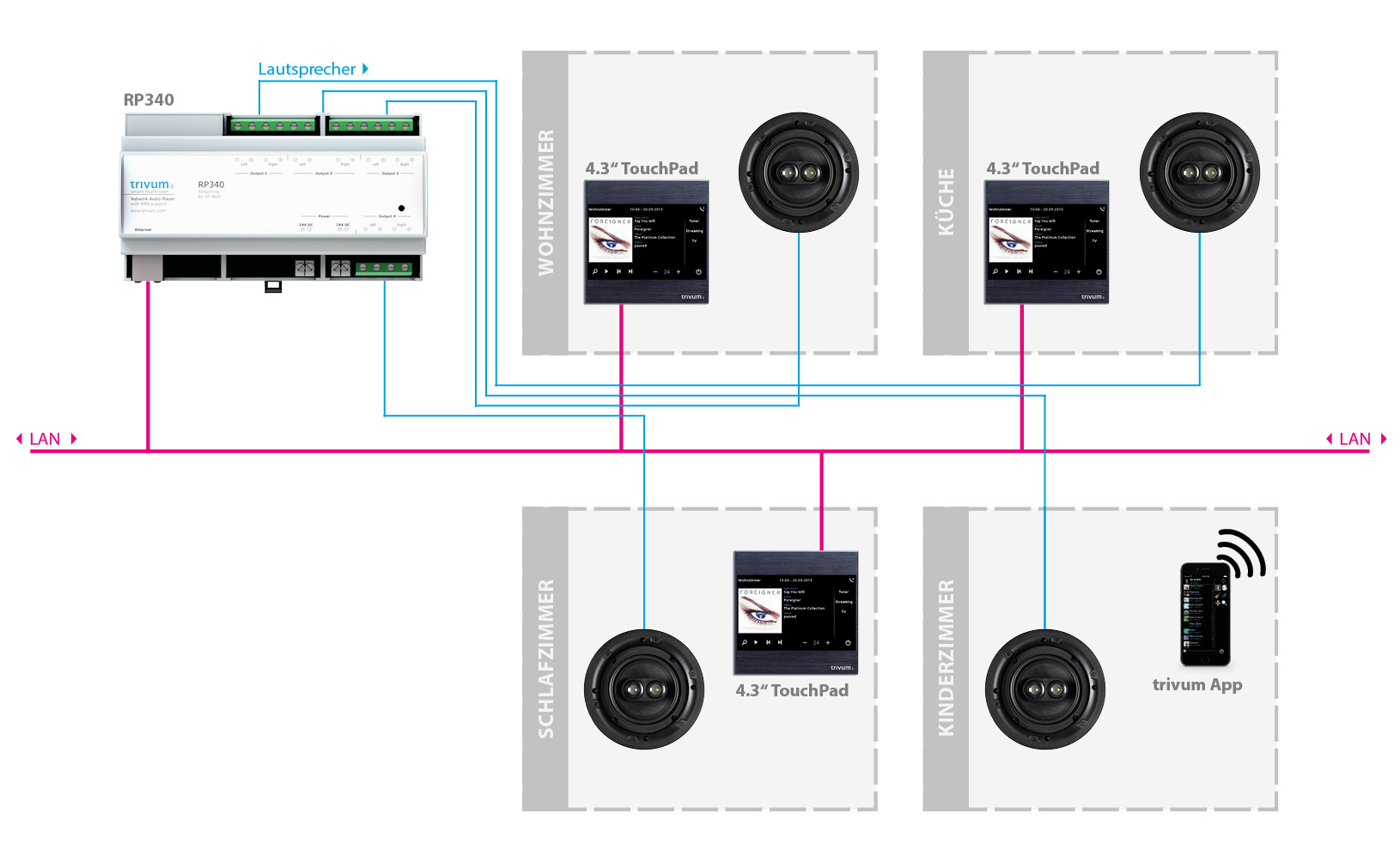 Anschlussbeispiel trivum Multiroom Player RP340