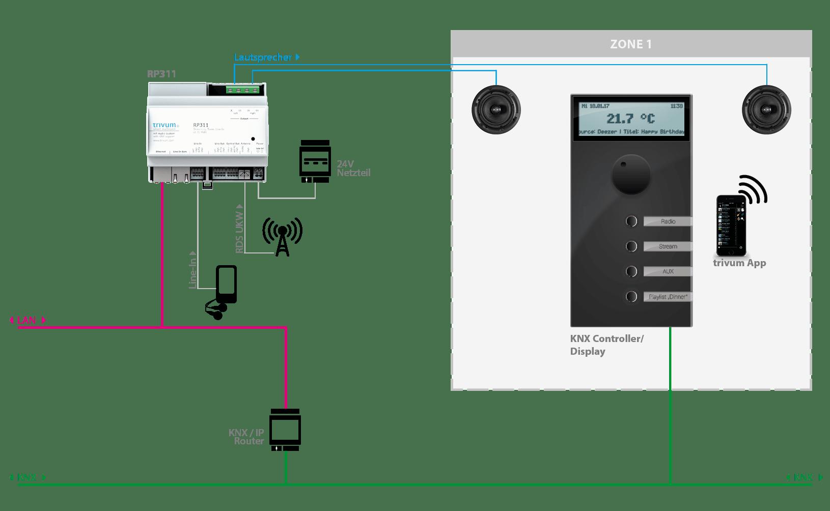 trivum Multiroom System gesteuert von einem KNX-Controller/Display