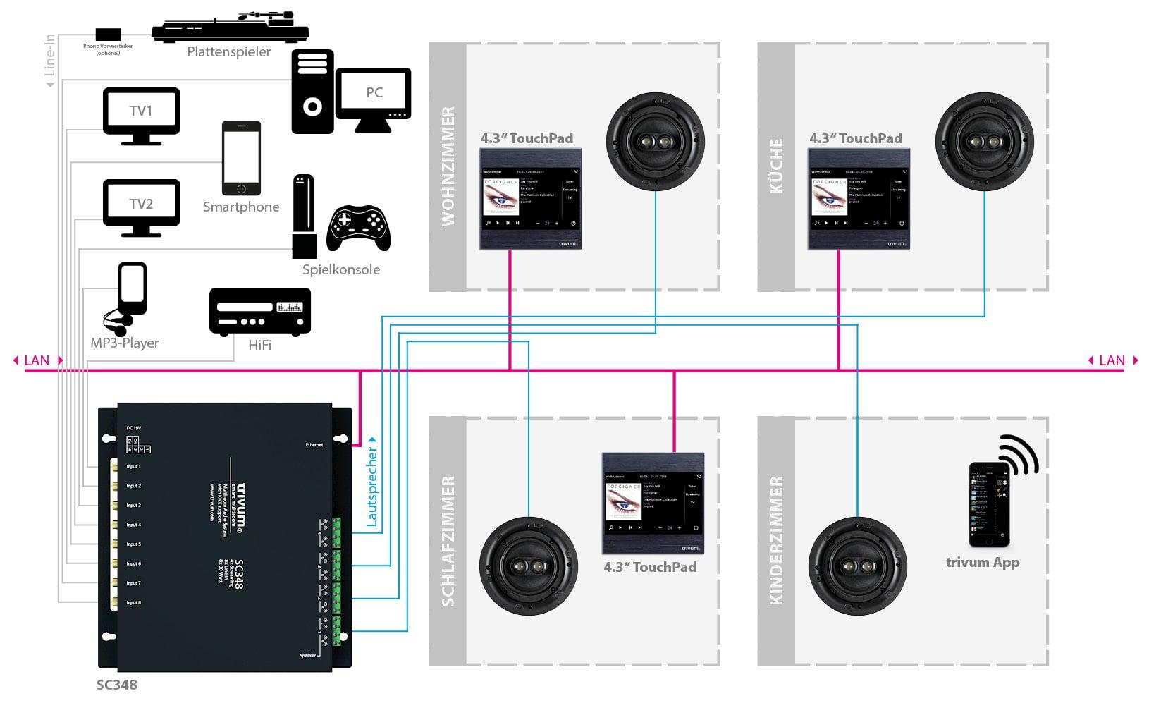 Anschlussbeispiel trivum Multiroom Player SC348